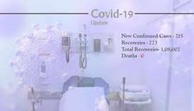 Covid-19: 215 new cases, 223 recoveries Monday in Qatar