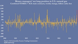 Hedge funds turn strongly bullish on US natural gas