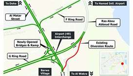 Airport Interchange to provide direct link to Wakra, Doha