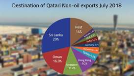 Qatar's non-oil exports hit QR2.7bn in July, says Qatar Chamber report