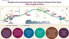 Ashghal to develop 28km Al Khor link roads network