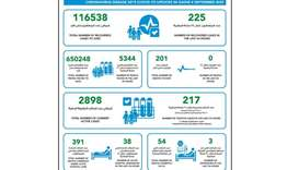 MOPH reports 217 new Covid-19 cases, 225 recoveries