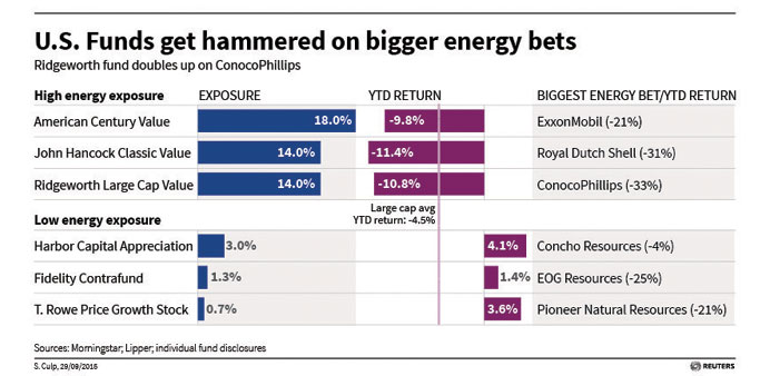 US mutual funds that bet bigger on energy sector get burned