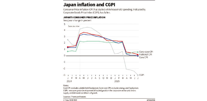 Japan inflation falls back to zero in July