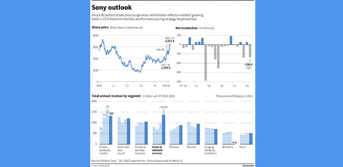 Sony forecasts highest earnings in 20 years