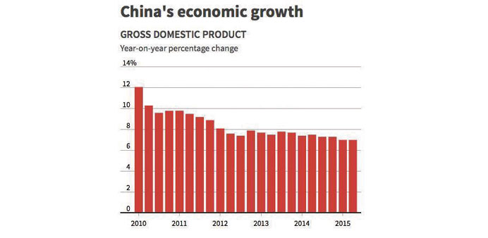 China Q3 GDP growth hits 6.9%, lowest since 2009