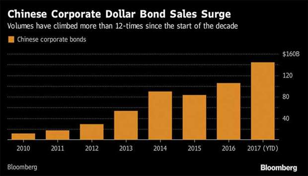 China says sovereign dollar bond demand 11 times deal size