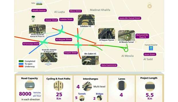 Features of Al Rayyan Road Upgrade project (Phase II)