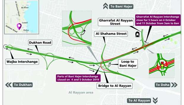 Ashghal Closure at Gharrafat Al Rayyan Interchange and Bani Hajer Interchange