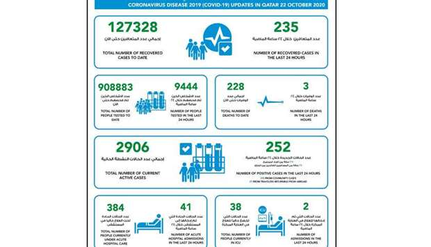 MOPH reports 252 new Covid-19 cases, 235 recoveries and 3 death