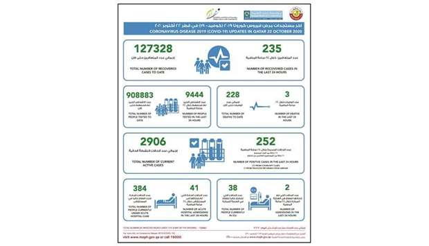 MoPH reports 127,328 total Covid recoveries