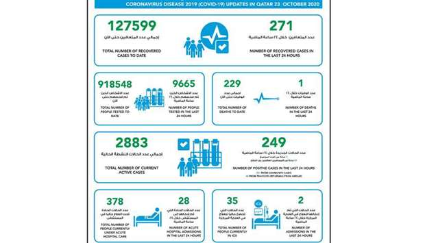 MOPH reports 249 new Covid-19 cases, 271 recoveries and one death