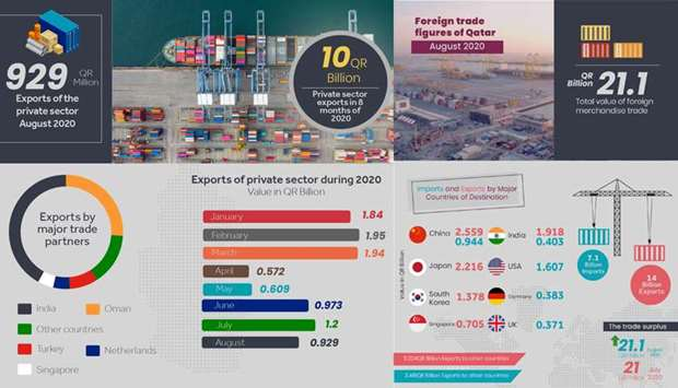 Private sector exports exceed QR10bn in 1st 8 months of 2020, says Qatar Chamber report