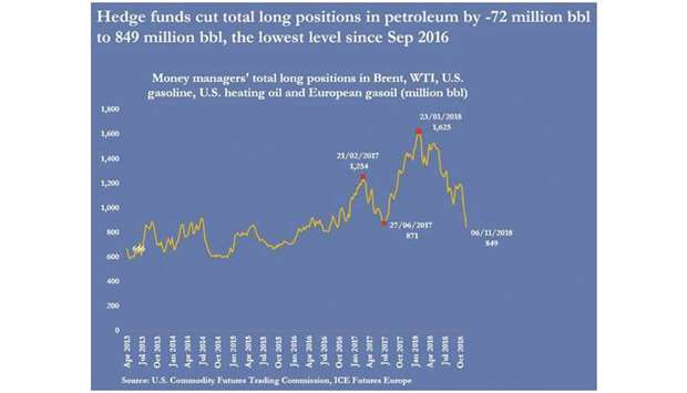 Hedge funds enforce correction to oil market's course