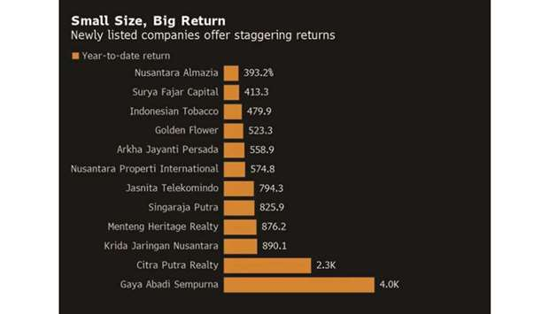 Tiny stocks making 1,058% gains have Indonesia funds on edge