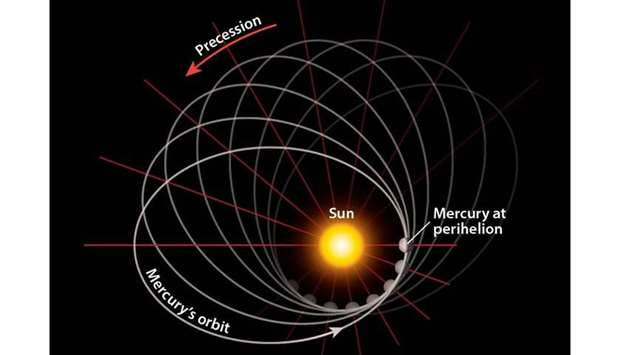 During perihelion, Mercury will be 46 million km from the Sun's center