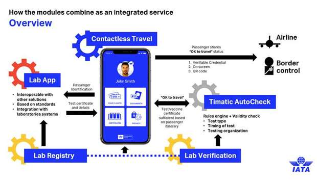 IATA develops mobile apps for Covid-era travel to help reopen borders safely