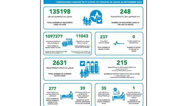 MoPH reports 215 new cases of Coronavirus in Qatar, 248 recoveries