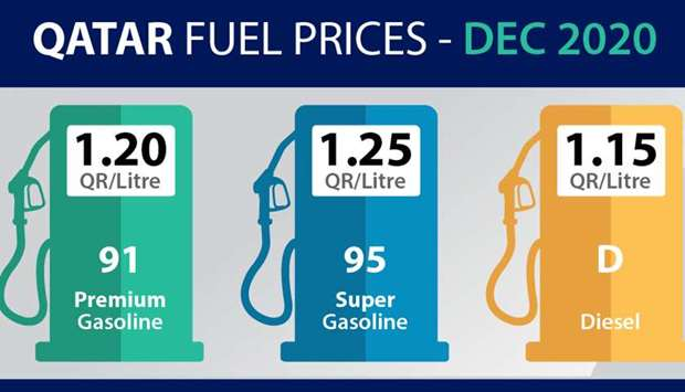 Gasoline price remains the same, slight increase in diesel price