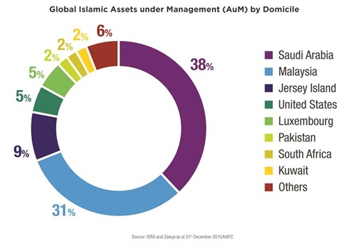 Malaysia highlights potential for Islamic wealth management