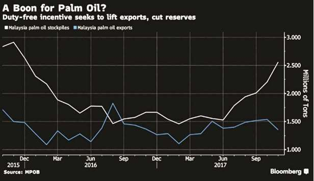 India palm imports seen surging on Malaysia export tax cut
