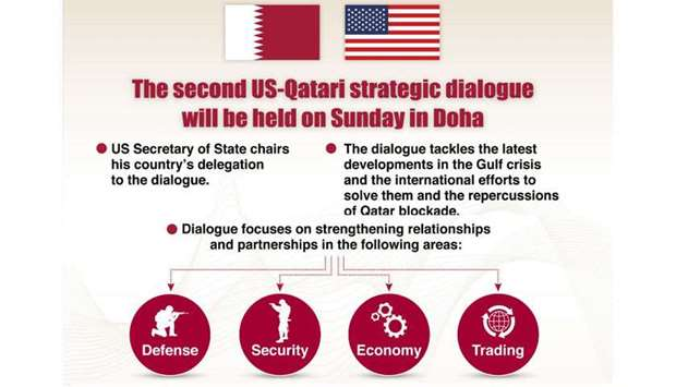 US-Qatari strategic dialogue