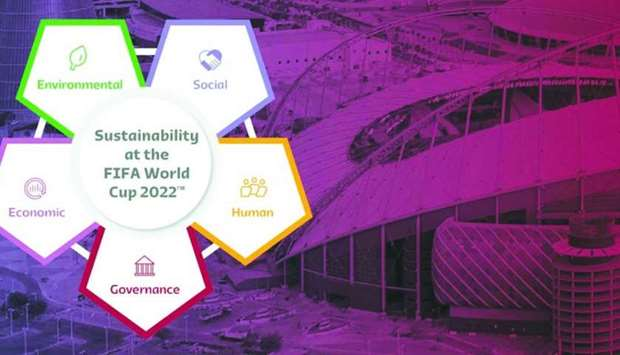 The five pillars of the Sustainability Strategy.