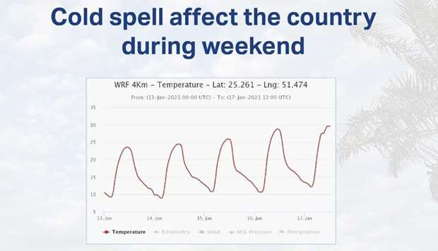 Cold spell affect the country during weekend