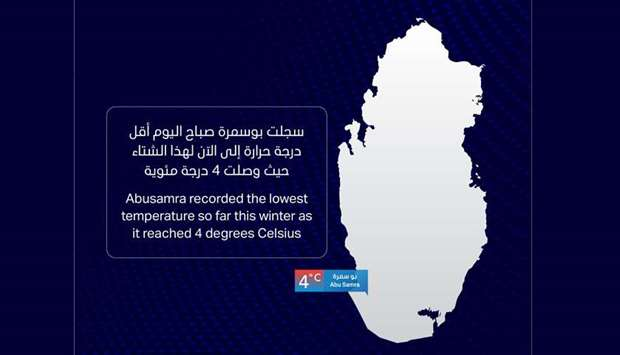 Abu Samra records season's lowest temperature at 4C