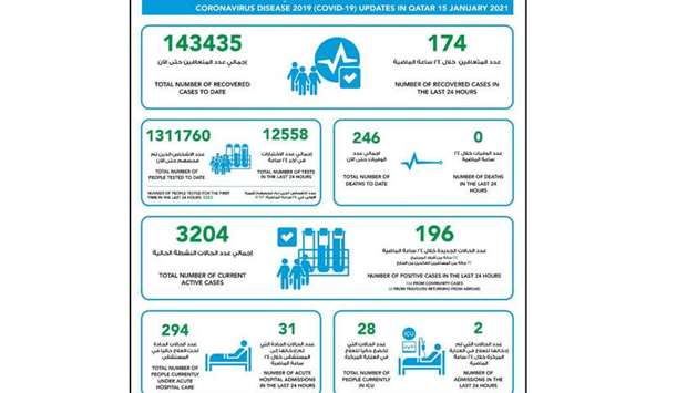 MOPH reports 196 new Covid-19 cases, 174 recoveries