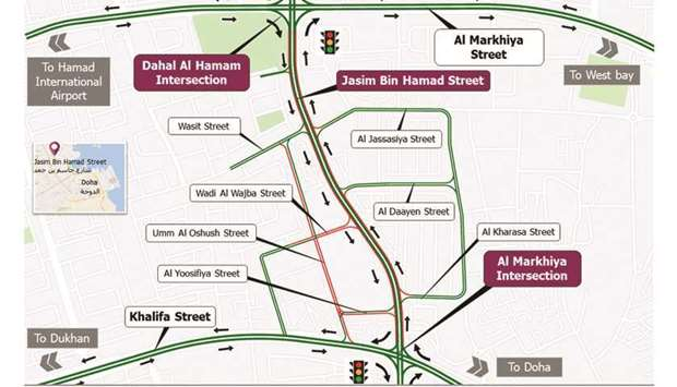 Closure on Jasim Bin Hamad and Umm Al Oshush Street for six months