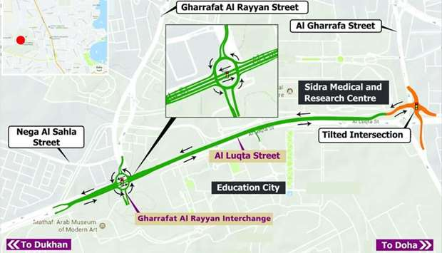 The newly constructed link from the Tilted signal towards the Dukhan Expressway..