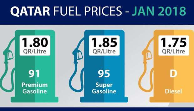 Petrol, diesel prices in January