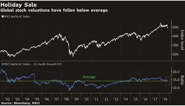 Big bulls hoping for a late-cycle rally in risk assets now look less crazy