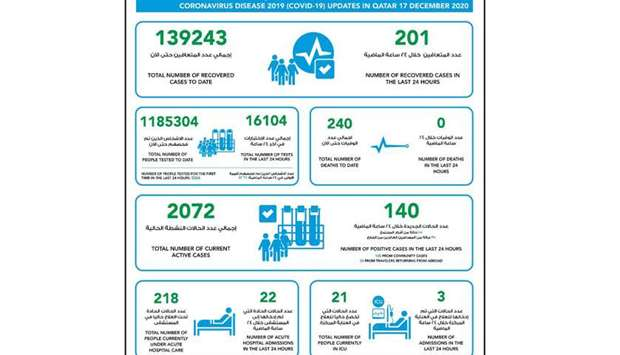 MoPH reports 140 Covid-19 cases and 201 recoveries