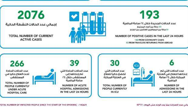 MoPH announces 193 Covid-19 cases, 153 recoveries on Wednesday
