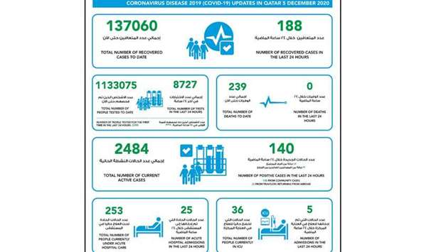 MOPH reports 140 new Covid-19 cases, 188 recoveries