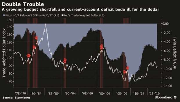 *A growing budget shortfall and current-account deficit