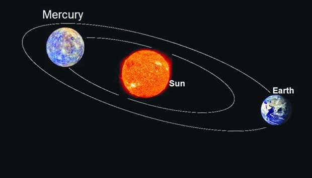 Mercury at 'superior conjunction' with the sun
