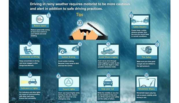 Safe driving in rains