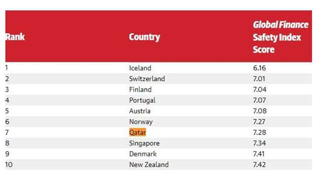 Global Finance Index of safest countries