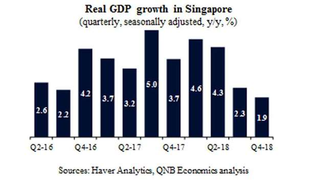 Singapore announces expansionary budget