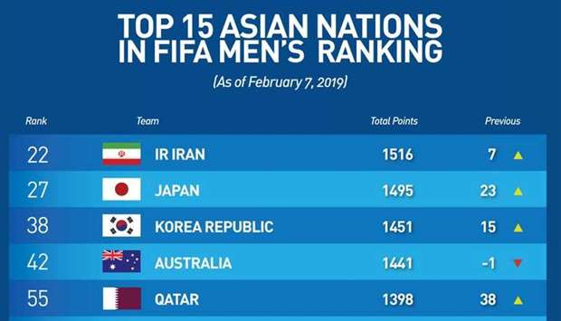 AsianCup 2019 champions Qatar climb 38 spots to be among Asia's top 5 as Iran remain as Continent's
