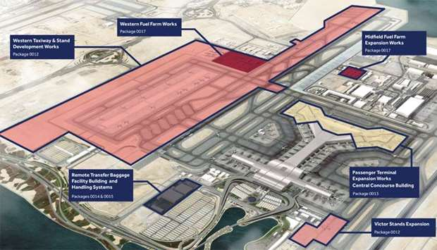 The Qatar Company for Airports Operation and Management - MATAR announced Hamad International Airpor