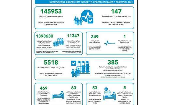 MoPH reports 385 new Covid-19 cases, 147 recoveries and one death