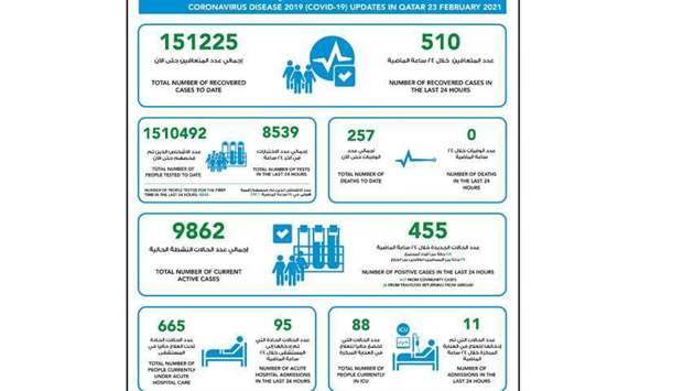 MoPH reports 455 new Covid-19 cases, 510 recoveries