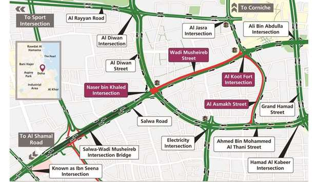 The Public Works Authority (Ashghal) has announced a 12-hour partial closure from dawn Friday of Wad