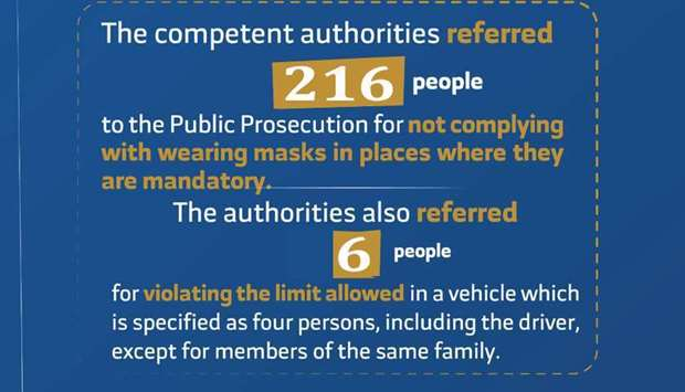 216 referred to prosecution for not wearing masks, 6 for breaching car limit rule