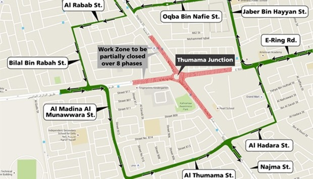 Al Thumama Junction