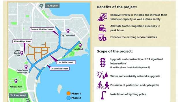 Ashghal starts West Bay streets upgrading